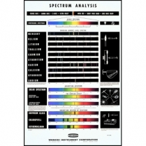 721-3300 Spectrum Analysis Chart
