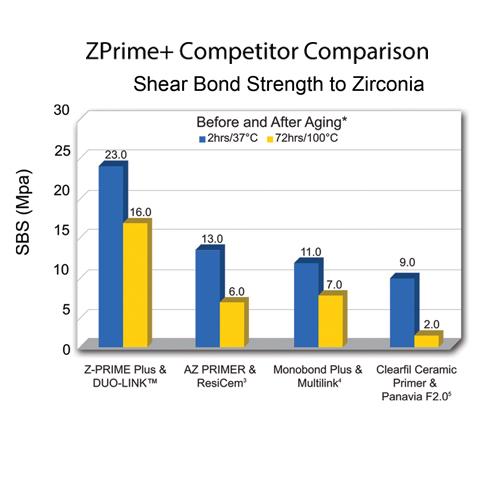 Z-Prime Plus Zirconia Alumina Metal Primer Bottle (4ml)