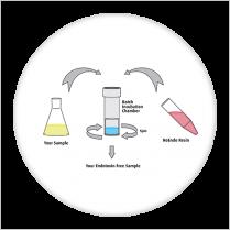 100 column kit (includes 10.0 ml NoEndo™ resin vial)