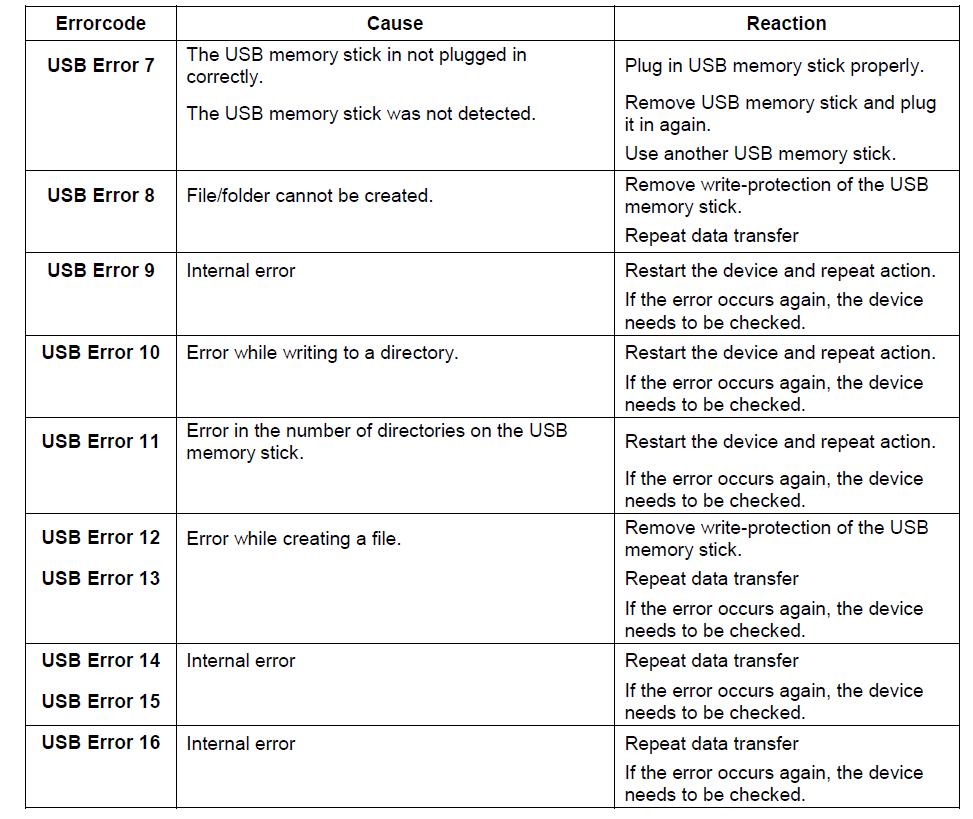 Error codes when using a USB memory stick