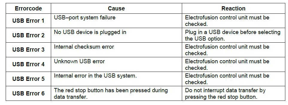 General USB error messages