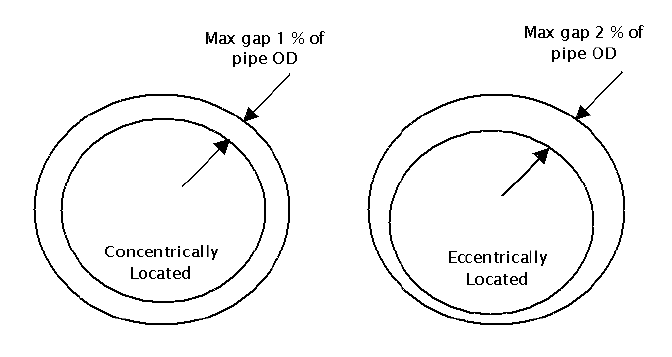 How much gap is allowed between pipe and fitting